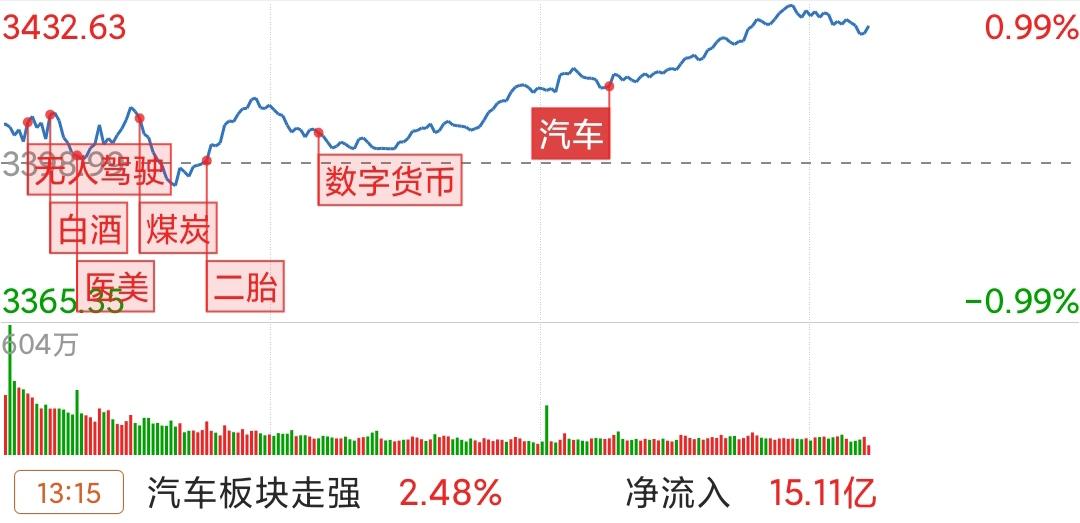 顶丰股票t+0|透过大盘看板块